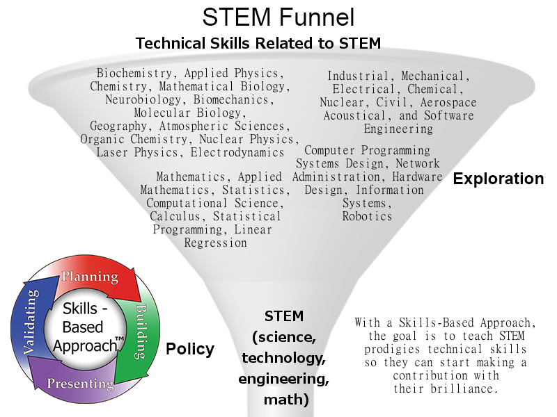 STEM And Skills Based Approach - Skills Culture